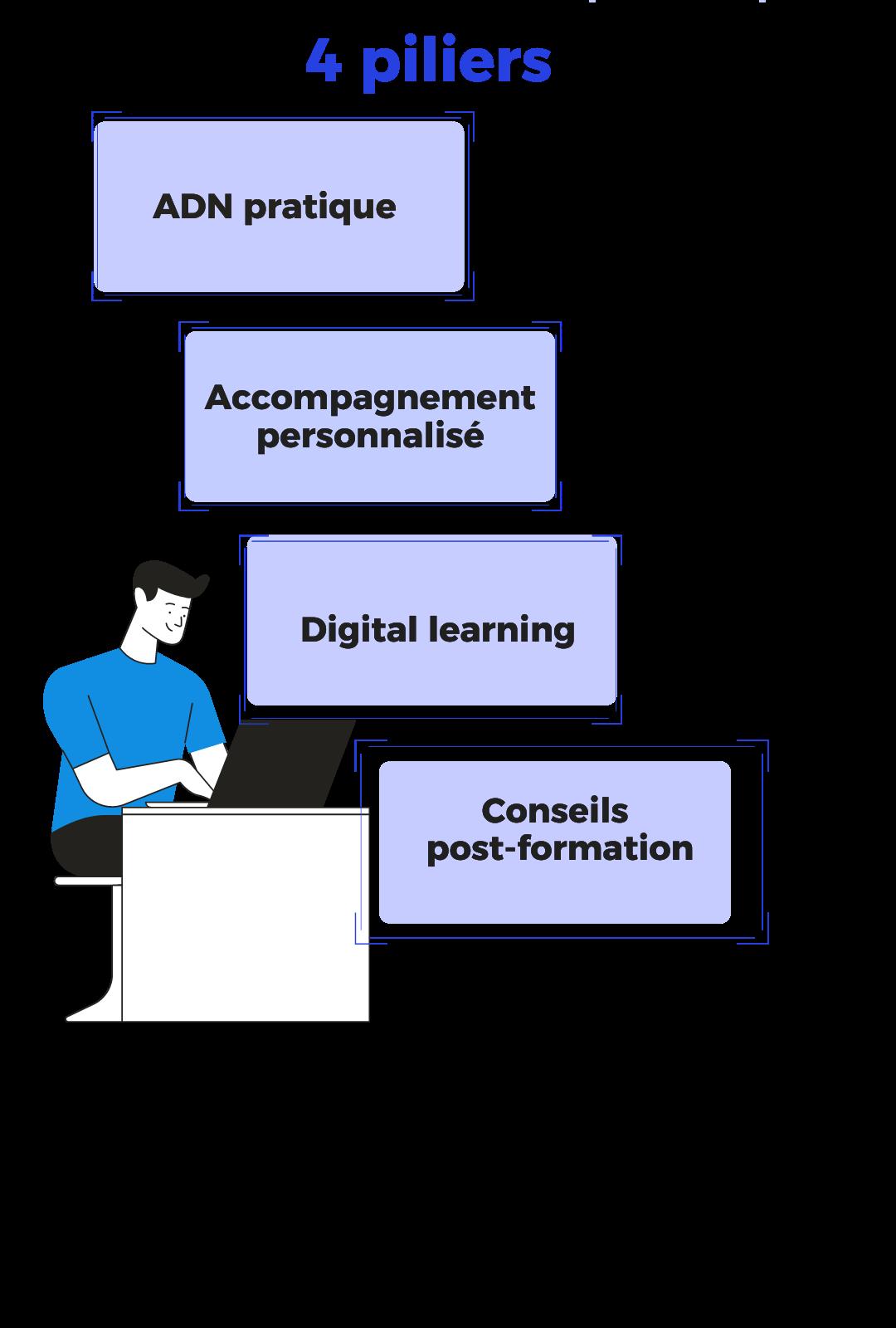 Les 4 piliers de la pédagogie de l'organisme de formation Kiluz